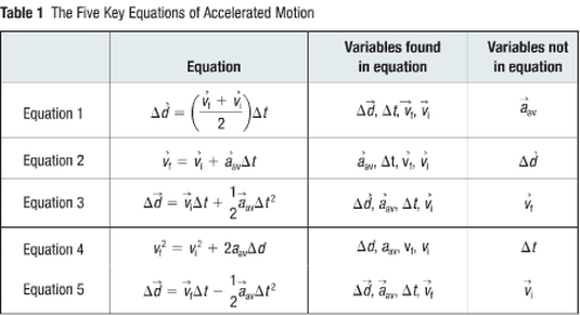 Kinematics Equations - Grade 11 Physics
