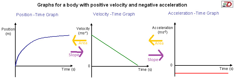 Speed Velocity And Acceleration Grade 11 Physics